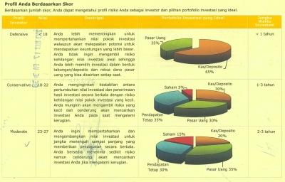 Profile Resiko Investasi Bag 1