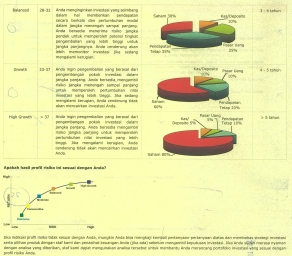 Profile Resiko Investasi Bag 2