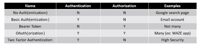 example of authorization an authentication